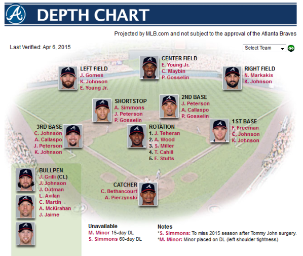 Depth_Chart_braves.com_Team_-_2015-04-06_11.48.51